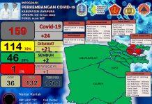 Info Grafis Covid-19 di Kabupaten Jayapura per Tanggal 18 Juni 2020